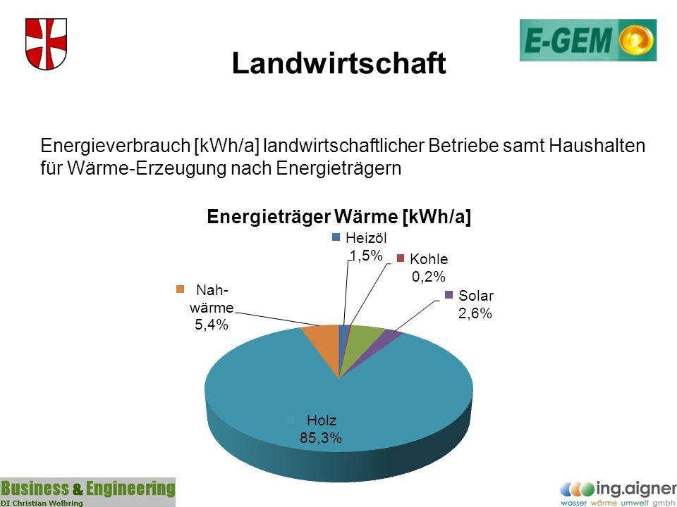 Landwirtschaft Energieverbrauch [kWh/a] landwirtschaftlicher Betriebe samt Haushalten für Wärme-Erzeugung nach Energieträgern.